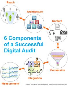 6 Components of a Successful Digital Marketing Audit (Reach Architecture Conte: 6 Components of a Successful Digital Marketing Audit (Reach Architecture Content Conversion Integration and Measurement) Marketing Audit, Social Marketing, Inbound Marketing, Marketing Digital, Online Marketing, Internet Marketing, Marketing Plan, Business Marketing, Social Media Measurement