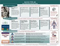 Eat Right For Your Type :: What Makes a 'Type AB' an Individual?...   For Phil