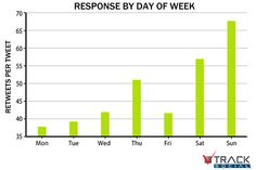 Optimizing Twitter Engagement – Part 4: Timing of Tweets