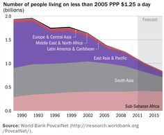 How much progress have we made in tackling extreme poverty?