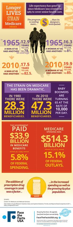 Americans today live an average of four years longer compared to 1965, when Medicare was created. Those extra years are straining the program.