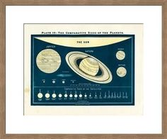 Solar System Chart Revival