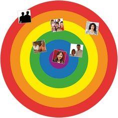"""les """"cercles de relation"""""""