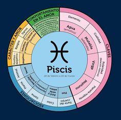 Gráfico zodiaco. Piscis