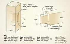 Mortise and tenon L/W/D rule of thumb.