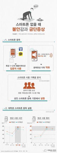 특정1~2개 앱을 알람기능 설정하여 사용하면 스마트폰 중독 더 심각해져… [인포그래픽] #phone / #Infographic ⓒ 비주얼다이브 무단 복사·전재·재배포 금지