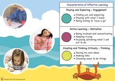 Teacher's Pet- another fab EYFS resource. Characteristics of Effective Learning was the part of the new EYFS that I found hardest to get my head round- this is brilliant! Eyfs Areas Of Learning, Learning Activities, Learning Theory, Learning Goals, Classroom Behavior, Primary Classroom, Classroom Organisation, Classroom Displays, Characteristics Of Effective Learning