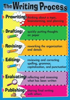 The writing process!