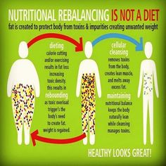 Learn to balance/re-balance your nutrition not DIET