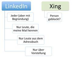 Wer darf mich kontakten #Xing vs. #LinkedIn http://linkedinsiders.wordpress.com/2012/10/23/xing-vs-linkedin-wer-darf-mir-eine-kontaktanfrage-stellen/