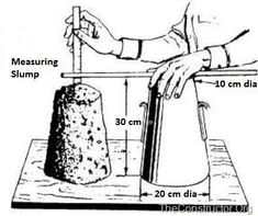 Measurement of slump