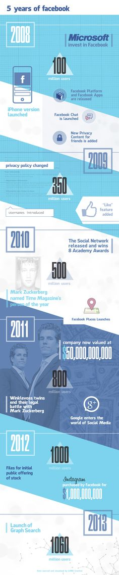LONO Creative researched the key company milestones since Facebook became incorporated over 9 years ago. We designed the key stages of the business th
