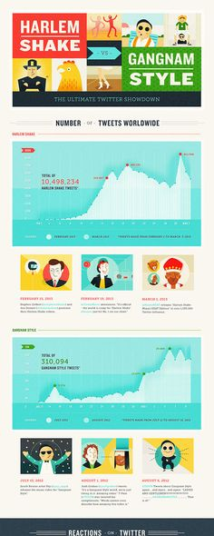 Harlem Shake Vs Gangnam Style Ultimate Twitter Showdown #infographic