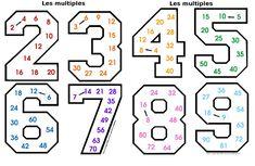Les tables de multiplication ne s'apprennent pas uniquement par cœur. Il faut aussi comprendre que c'est une simplification de l'addition réitérée. Il faut commencer à apprendre les tables...