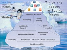 The Social Media Iceberg. Are you across what's happening beneath the surface? #Infographic