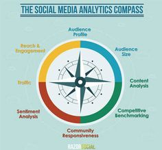 Social Media Analytics: A Guide on What and How to Measure | Public Relations & Social Media Insight | Scoop.it