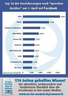 #Versicherungen auf Facebook - Aktuelle Zahlen April 2016 (Top 20 im Blog)…