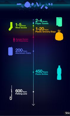 How long does it take marine debris to leave the ocean? (an infograph)