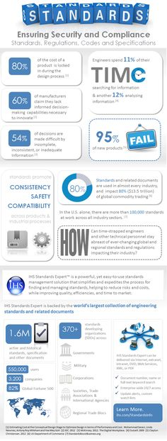 INFOGRAPHIC Standards: Ensuring Security and Compliance