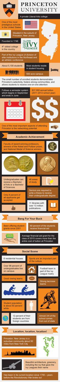 Princeton University Infographic