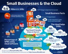 The Cloud & Small Business