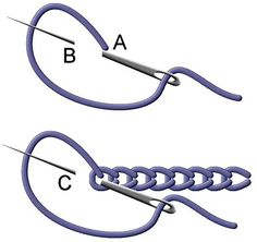 If I put both of these chain stitch diagrams together, I think that I may well be able to figure it out.