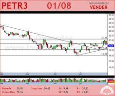 PETROBRAS - PETR3 - 01/08/2012 #PETR3 #analises #bovespa