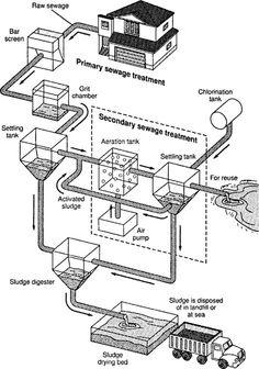 Water Treatment Plant Flow Diagram Water Treatment