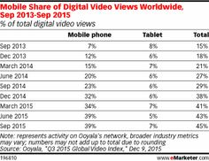 #Smartphones Continue to Drive #Mobile #Video Consumption http://www.emarketer.com/Article/Smartphones-Continue-Drive-Mobile-Video-Consumption/1013389?ecid=NL1010