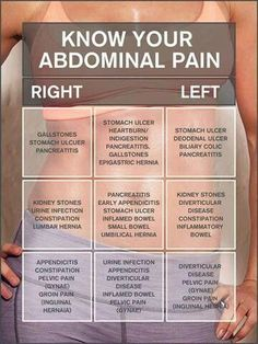 Know Your Abdominal Pain