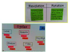 Make Anchor Charts for Science, too!