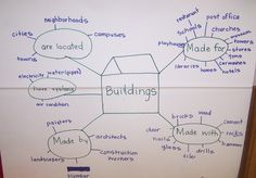 Another Web shows what the children know about buildings. One thing they know is that buildings have systems, which include pipes.