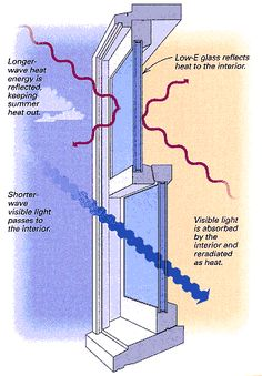 Low-E glass reflects heat energy while admitting visible light. This keeps heat out during the summer and during the winter. In the winter, low-angle visible light passes into the house and is absorbed by the home's interior. #EnergySavings #AmbitEnergy http://ww2.ambitenergy.com/