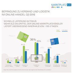 Online-Marktplätze: Jeder dritte Händler liefert in bis zu zwei Tagen - http://aaja.de/29ez5yN