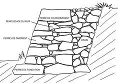 Pierre sèche : principes de construction d'un mur de soutènement                                                                                                                                                     Plus