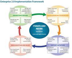 Enterprise 2.0 Implementation Framework #entnext #socbiz #socialbusiness