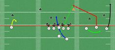 Here are some run pass options for explosive offenses. The is becoming a very popular play in youth football. Many spread teams are working in RPOs. Youth Football Drills, Football 101, Tackle Football, Football Memes, Sport Football, Football Stuff, Football Formations, Detroit Lions, Running Workouts