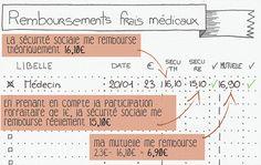 remboursements frais médicaux_exemple