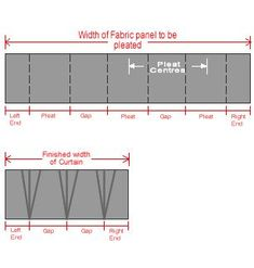 Curtain Pleat Calculator to Calculate Hand Sewn Curtain Pleats- enter all your information and it will tell you how big to the make the pleats and gap you should leave between