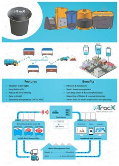 LoRaWAN powered bin level sensor for smart waste management, smart trash cans, garbage bins and smart city applications