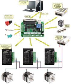 Arduino Cnc, Diy Cnc Router, Cnc Woodworking, Cnc Controller, Linux Kernel, Cnc Parts, Cnc Plasma, Cnc Machine, 3d Printing