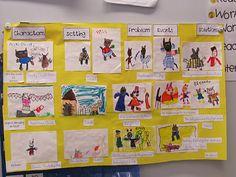 story map whole class activity Joyful Learning In KC Preschool Charts, Classroom Charts, Preschool Curriculum, Classroom Displays, Class Activities, Writing Activities, Classroom Activities, Physics Classroom, Reading Centers