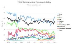 2015's Most Popular Programming Language Was Good Old Java | Motherboard