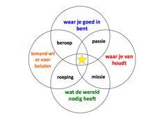 Wat zou je doen als geld geen rol speelde? Doe dat wanneer geld geen rol speelt. http://janfrits.nl/wordpress/?p=1521