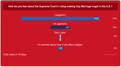 awesome WorldReligionNews.com Same-Sex Marriage Poll Shows 75% Of American Respondents Support It
