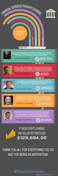 Who we meme and why. Financial Industry Thought Leaders via @Bankwide.com.