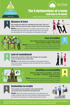 The 5 dysfunctions of a team and how to fix it. Leadership Development, Leadership Quotes, Professional Development, Teamwork Quotes, Leader Quotes, Team Quotes, Coaching Quotes, Leadership Activities, Sport Quotes