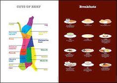 Resultado de imagen para food infographics