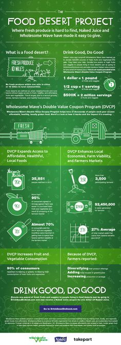 Impacting Food Deserts With Naked Juice and Wholesome Wave Natural Essential Oils, Natural Oils, Make Money From Home, How To Make Money, Market Segmentation, Food System, Market Research, Herbalism, Infographic