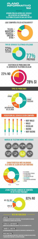 La opinión de los ciudadanos sobre los servicios de telefonía celular está en los resultados de nuestra #encuesta #SLP #San Luis #México